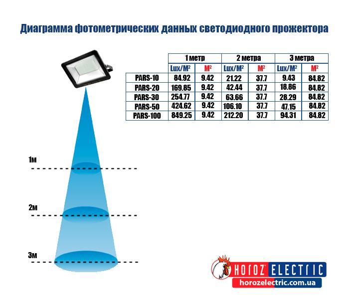 Диаграмма фотометрических данных светодиодного прожектора.